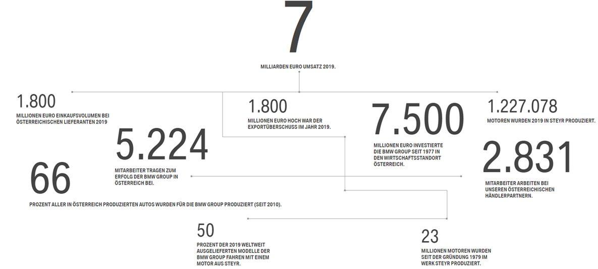 BMW Österreich Zahlen und Fakten